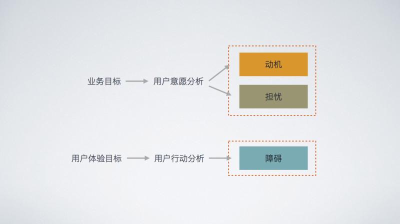 需求丨设计师做需求分析,如何避免这4个误区?