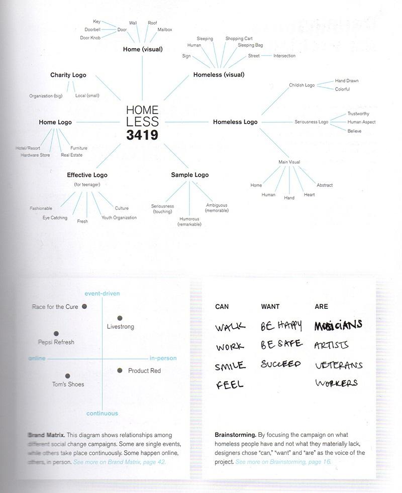 流程|用一个实战案例,帮你认识完整的设计流程