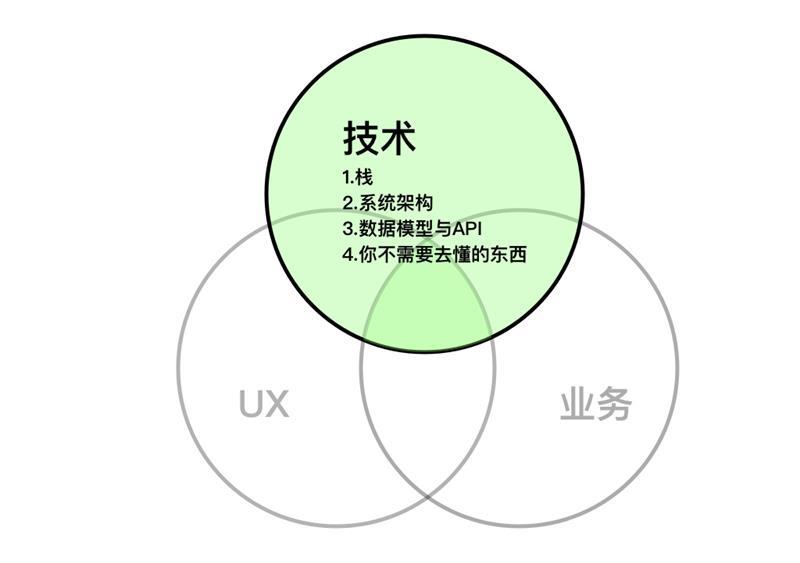 都说设计师要懂技术,那应该懂多少,懂哪些?