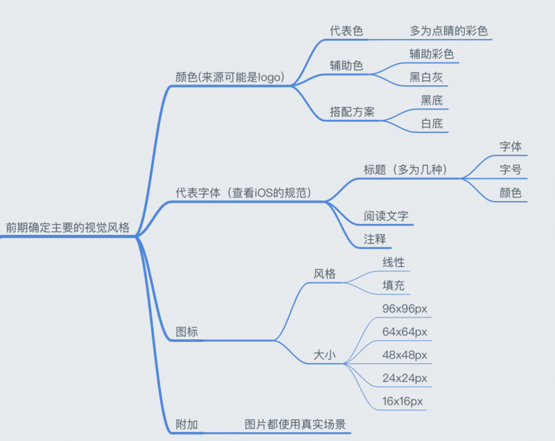 基础小课堂!从零开始教你做高保真原型图+UI 设计规范