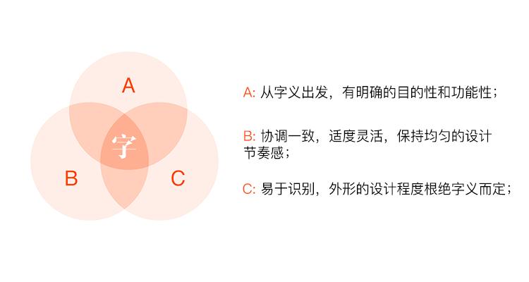 8种方法,教你玩转字体设计72变