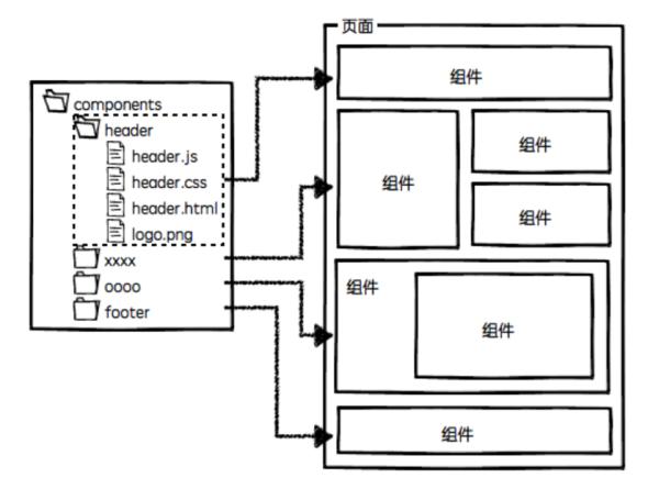 进阶必读!可能是最全面的组件化开发与设计指南