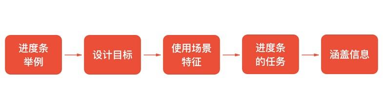 无论哪种进度条设计,从这4个方面入手就能轻松搞定!