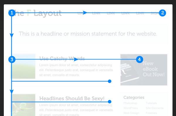 想让网页可读性更强?你得善用F式布局