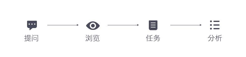 用一个实战案例,教你一款适合UI设计师的调研方法