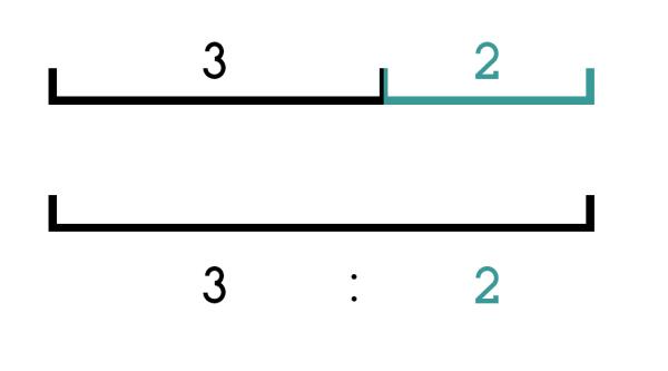 专业科班方法!平面设计中如何把握比例?