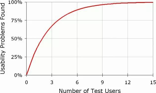 适合小公司!为什么你只需要5个用户去做可用性测试?