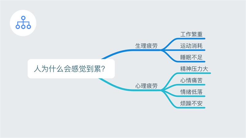 为什么设计师需要理解产品业务?聊聊结构化思维的应用