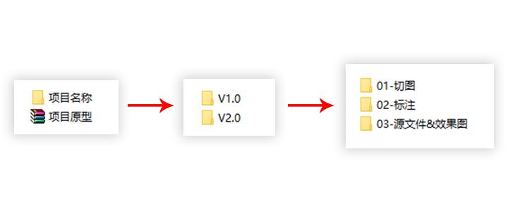UI实战教程!从零开始做App 系列之项目立项+预估时间篇