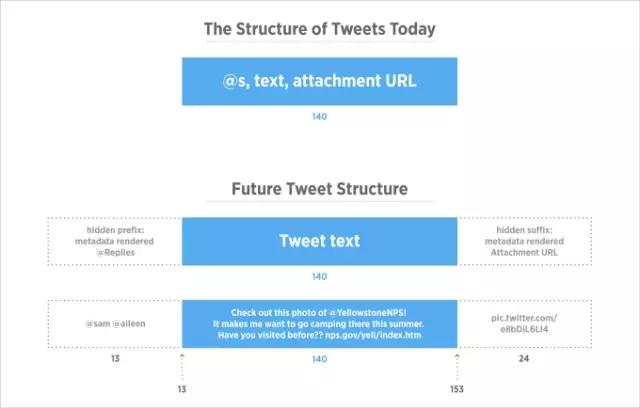 趁年轻做些更有挑战的事情!专访Twitter 产品设计师王源