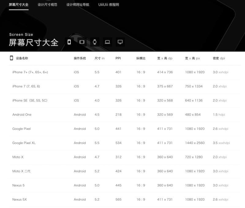 酷站两连发!屏幕尺寸和设计规范查询+世界最大的PNG图库