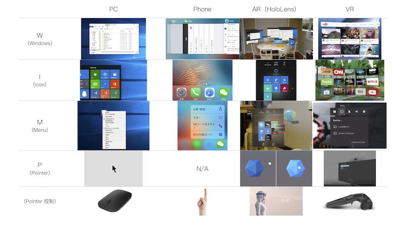 AR学了四年半后,我总结的AR眼镜软件产品设计经验