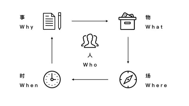 腾讯工作坊总结!如何构建智能空间的方法与应用?