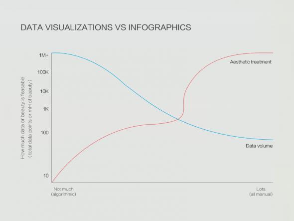 腾讯设计师:超实用的数据可视化零基础教程