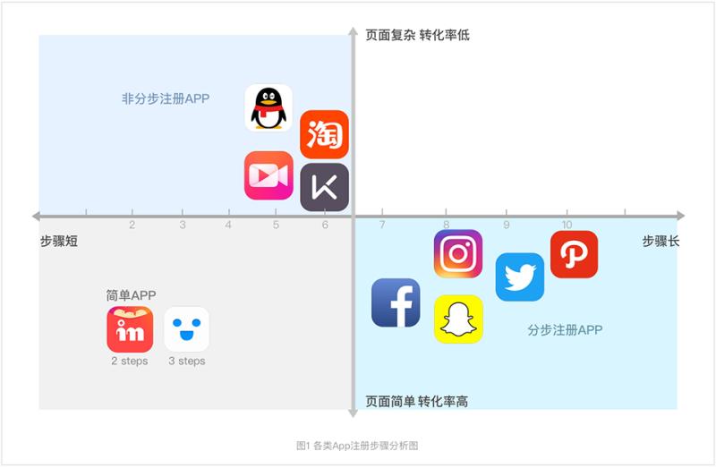 超过8亿人使用的手机QQ,是如何做注册流程的?