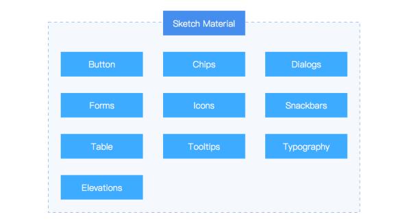 给我4分钟,带你看谷歌设计师开发的Sketch实用插件