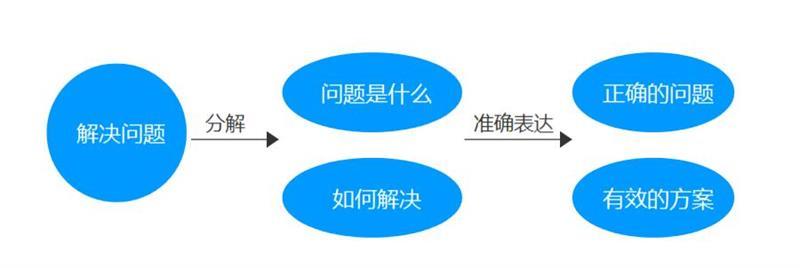 进阶教程!如何在设计中应用经典的双钻设计模型