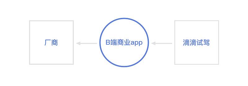 实战案例!滴滴试驾商业B端App 项目设计经验总结