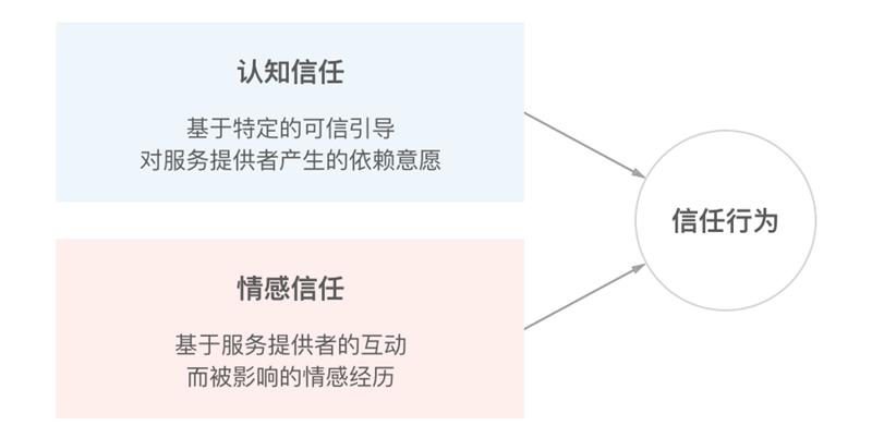 实战案例!众安保险PC官网的改版设计经验总结