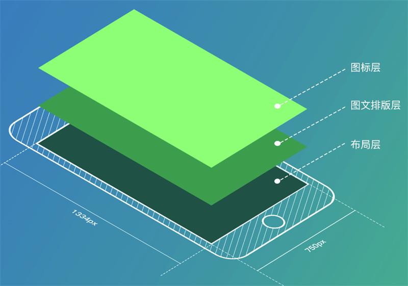 从零开始设计一款APP之视觉还原+上线准备
