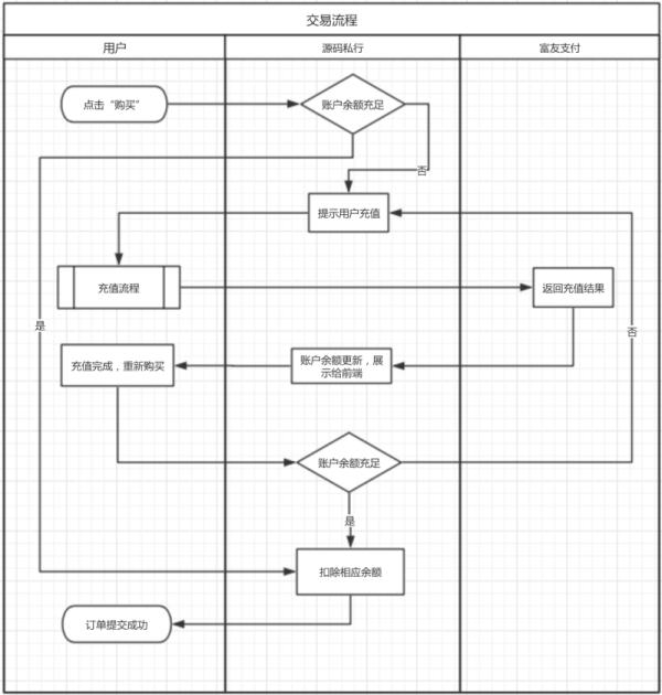 实战案例!互金平台交易流程的设计改版经验总结