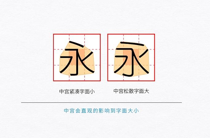 设计的中宫指什么?不懂这个谈字体结构和造型都白搭!