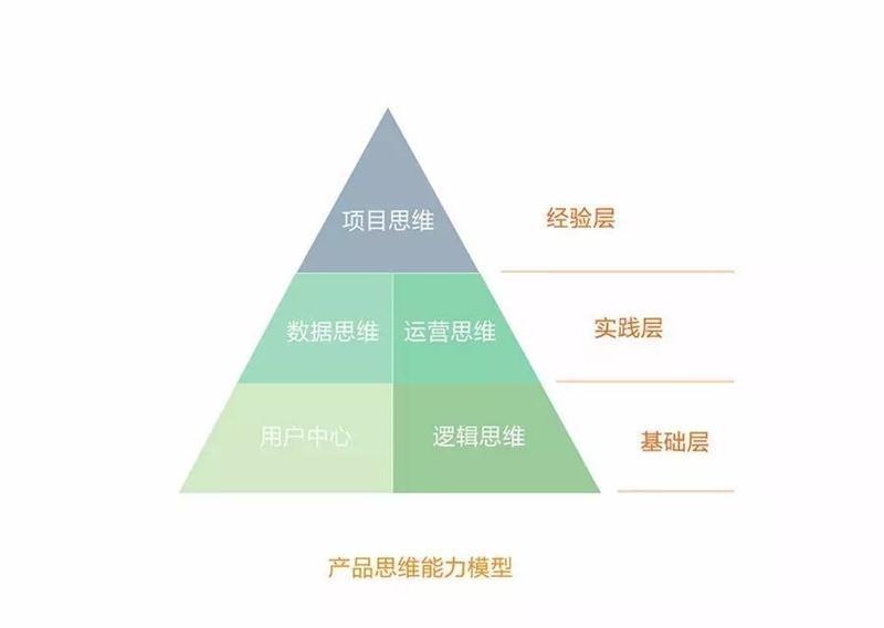 网易严选设计师:如何提高产品思维?