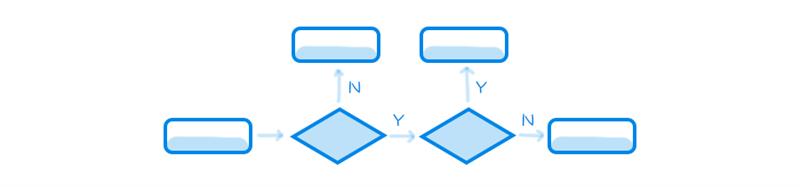 想成为云计算交互设计师,该具备哪些能力?