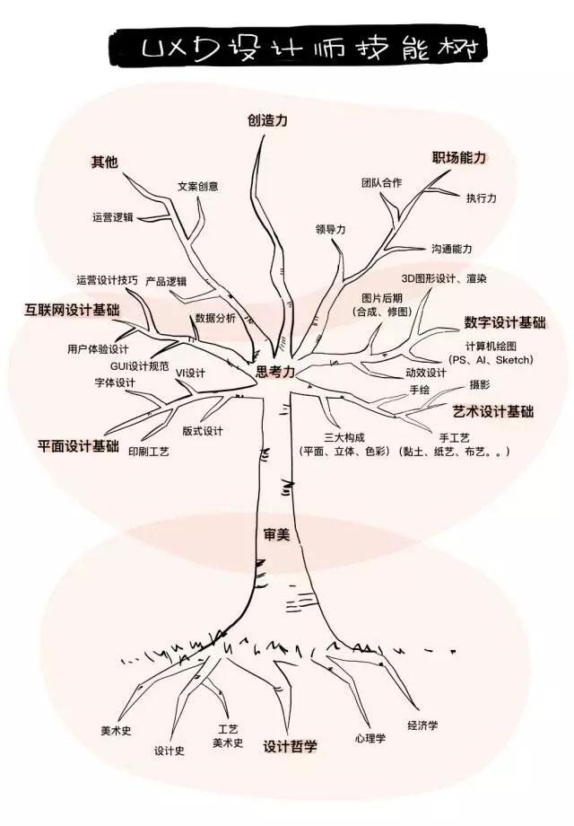 拒绝美工职称,点亮UXD设计师技能树(附养成书单)