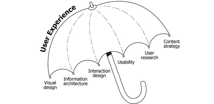 从学习UX设计开始,拥有更广阔的职业发展空间