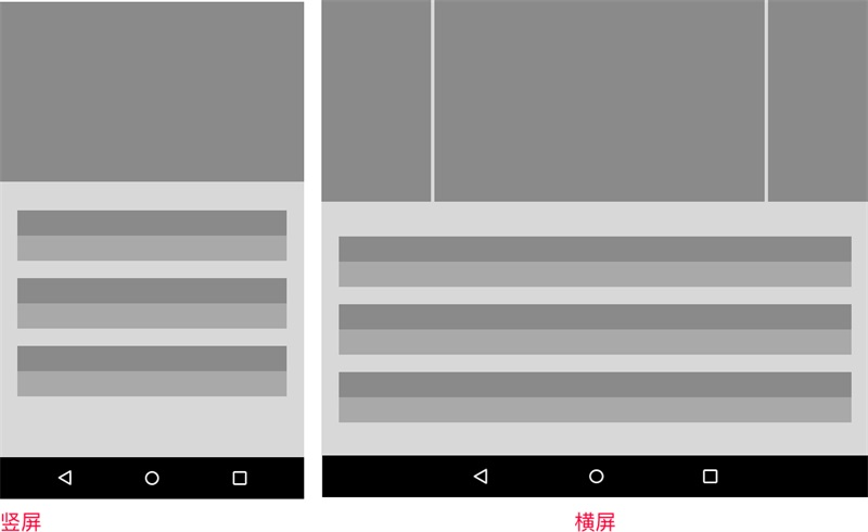 超全面!移动端响应式的7种UI布局解析