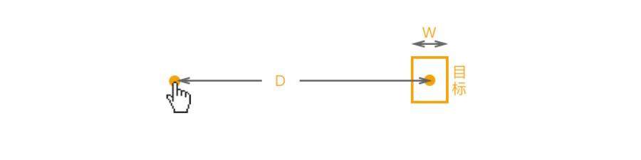 大产品小细节!5分钟带你了解经典的费茨定律