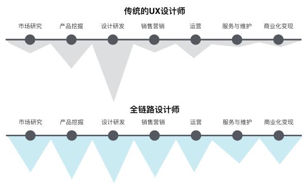 设计师的下半场,掌握全链路设计的5个方法