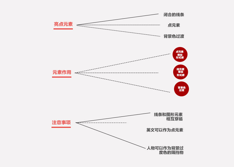 茅塞顿开!如何学会版式设计中的主要元素提取?