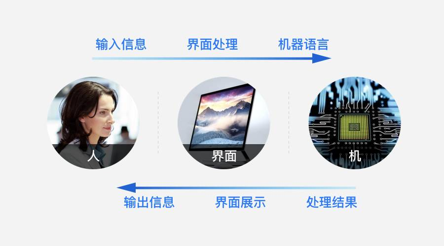 屏幕外的交互设计:界面设计 ≠ 屏幕设计