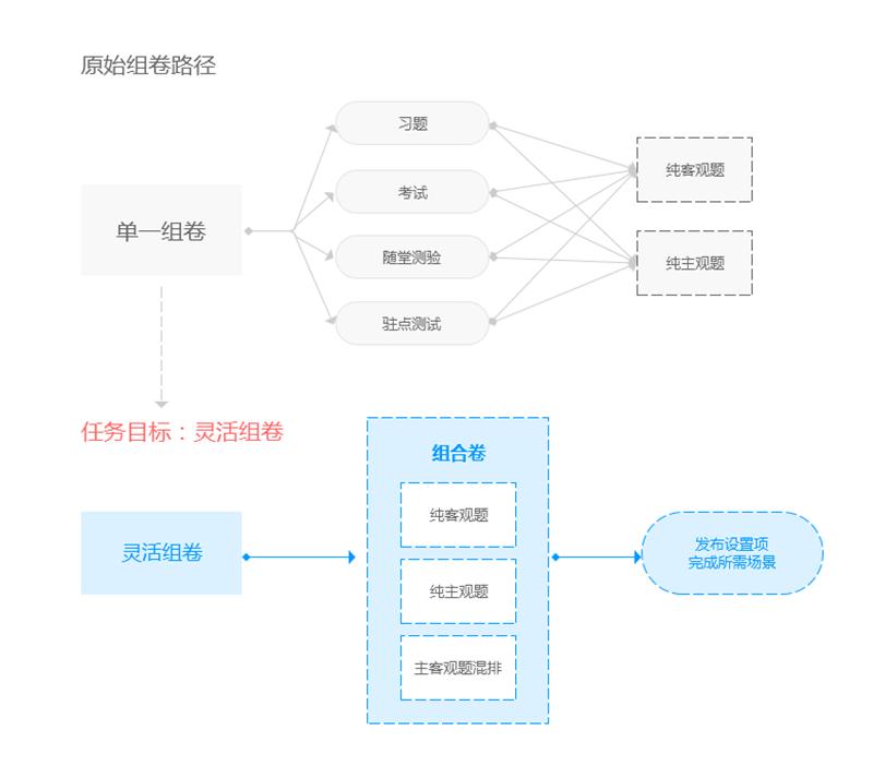 设计实战:教育产品组件化交互设计的实践与思考