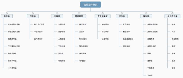 轻松看懂规范!详解组件控件结构体系之网络异常类