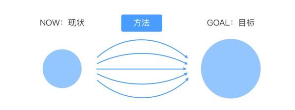 交互设计中如何求最优解?来看这篇超全面的分析!