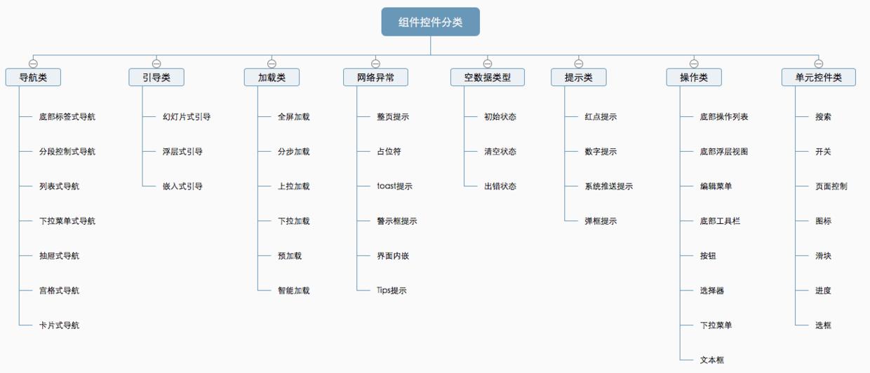 轻松看懂规范!详解组件控件结构体系之加载类
