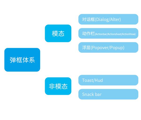 弹框体系总结:模态弹框和非模态弹框