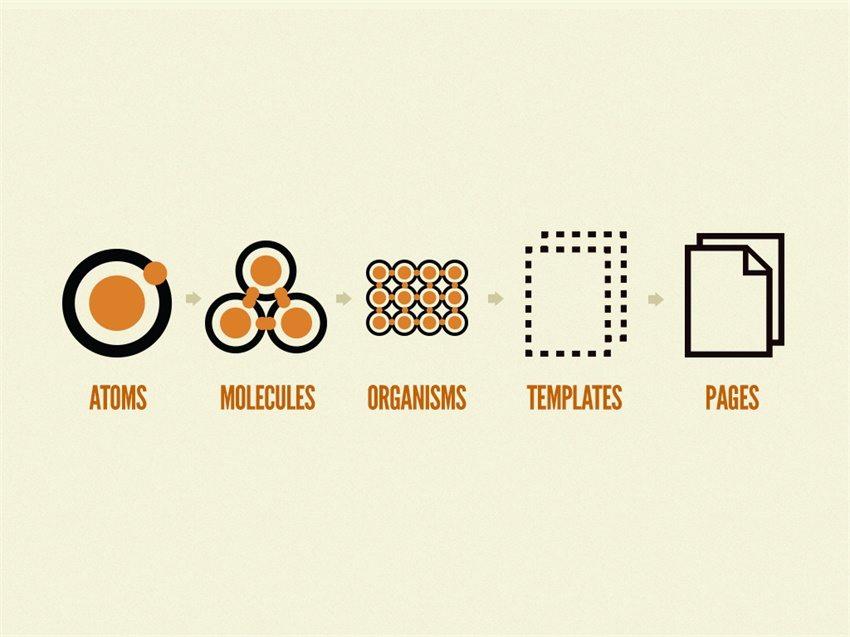 实用全面!教你用Sketch Libraries构建组件库/设计体系
