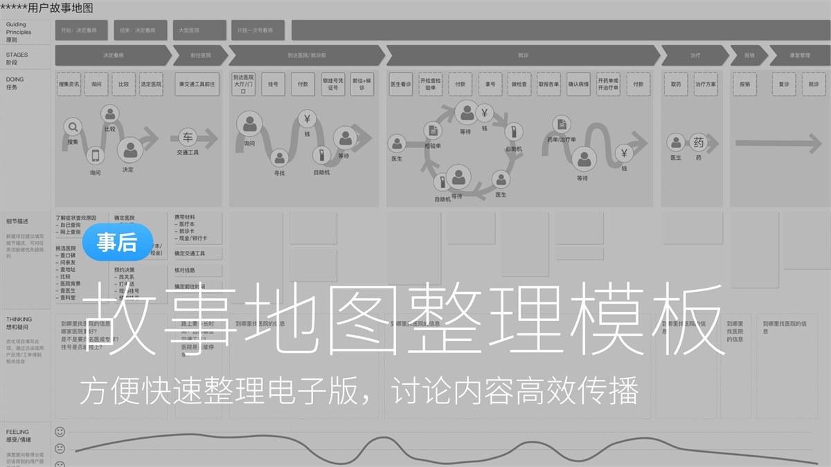 教你一步步绘制用户体验地图 38