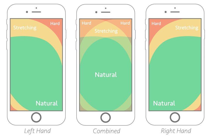 最常见的Tab该怎么设计?来看这篇超全的总结