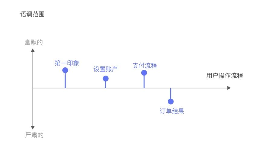 UX文案怎么写?来看看谷歌的方法总结