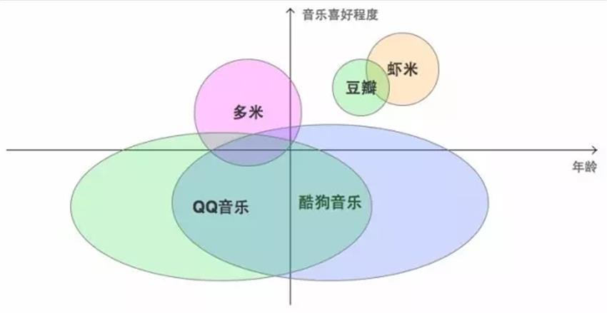 网易云音乐产品负责人:如何做好用户研究的?(下)