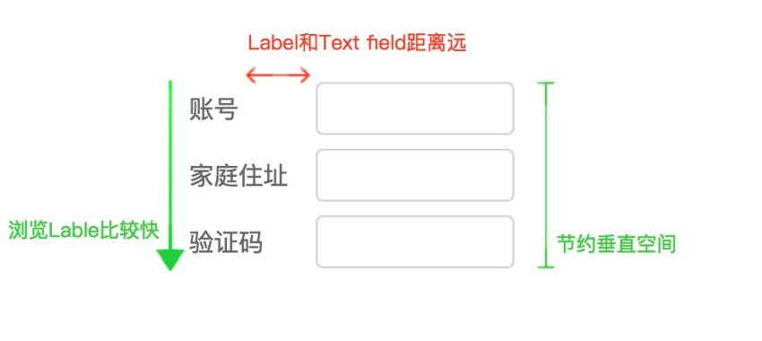 「这个控件叫什么」系列之输入框/文本框/Text fields