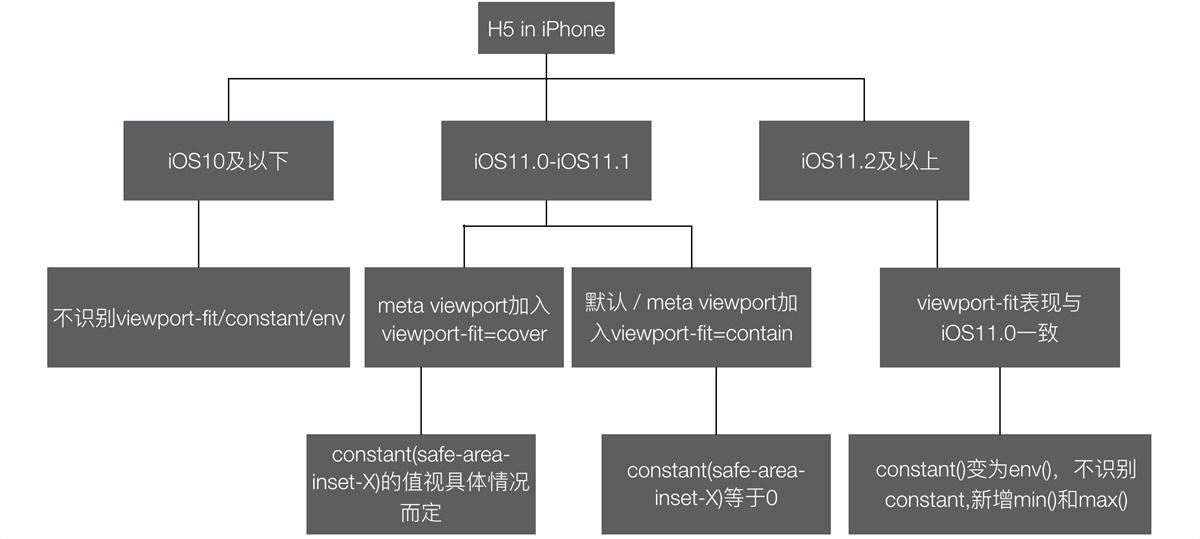 腾讯设计师:极速适配 iPhone X 的技巧揭秘!