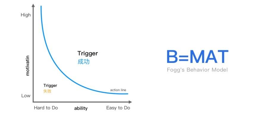 学会CTA 设计方法后,按钮的点击率高了49%!