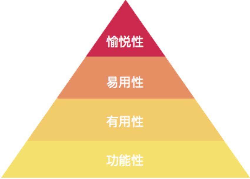 从这4个角度,做出情感化设计的产品
