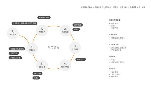 网易设计师:超全面的交互规范设计流程